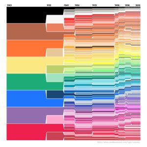 crayola-color-history-73628f0a5275f418c742620c46218f7f