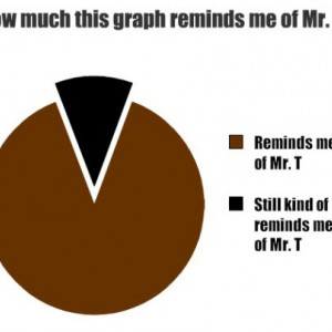 mr_t_graph-f66f3156d712ef8b7743b2bc2f61df24